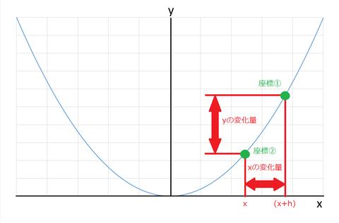 y=x^2グラフ(区間記入) - コピー