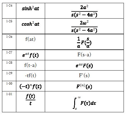 ラプラス変換表3