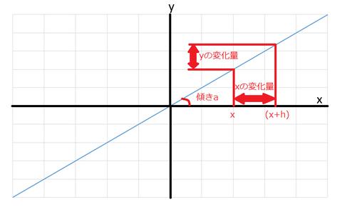 y=axグラフ