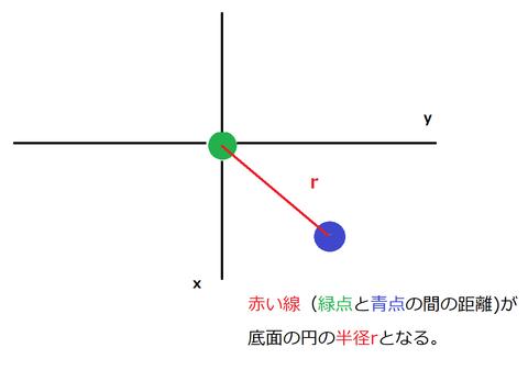 図5xy平面上の位置関係 - コピー