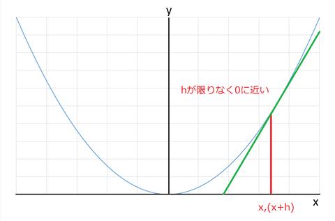 y=x^2グラフ(hが小さい) - コピー