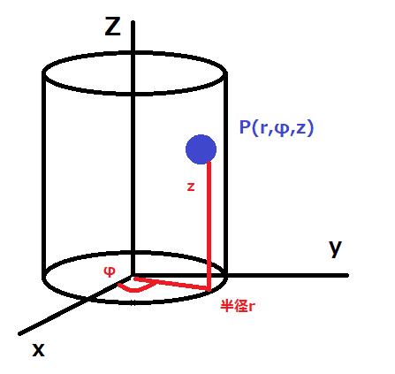 図2円筒座標系 - コピー