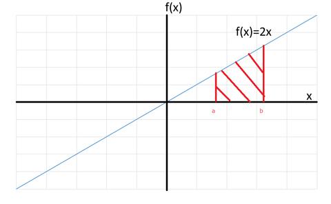 定積分の面積