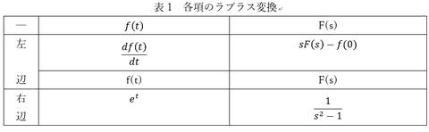 表1各項のラプラス変換