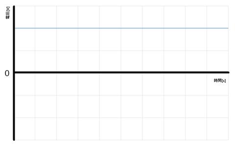 直流グラフ