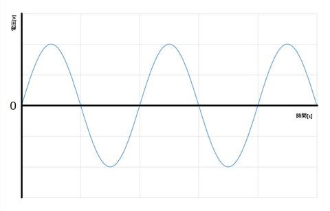 交流グラフ