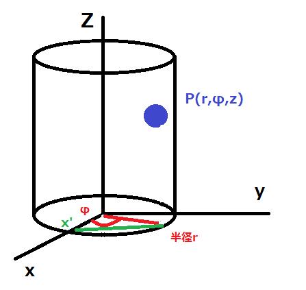 図3円筒座標系