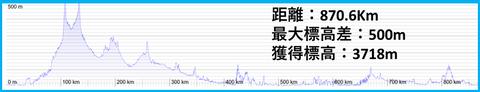 北海道縦断