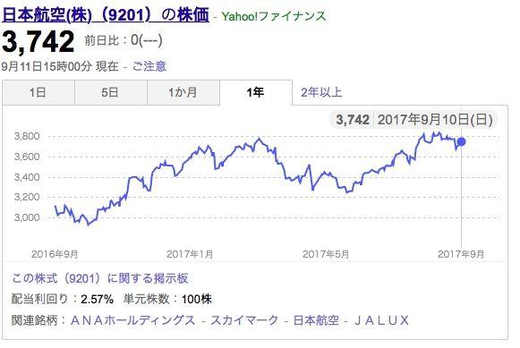株価 掲示板 jal
