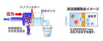 逆浸透膜03