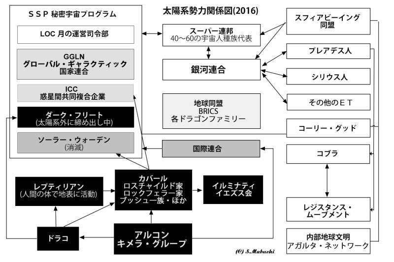 COBRA SSP関連図