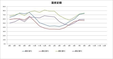 湿度グラフ
