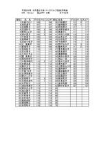 26年6月度女子月例会結果表_page0001