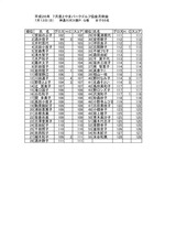 26年7月度女子月例会結果表_page0001
