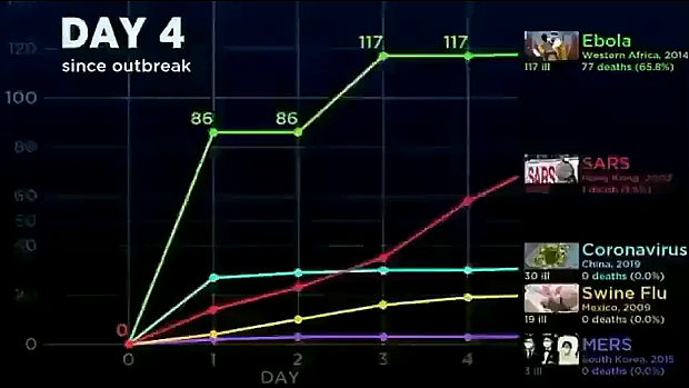 新型コロナウイルスと他のウイルスの感染力の比較グラフを動画化してみた!