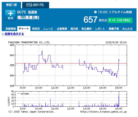 【画像】福山雅治の結婚報道により、無関係な「福山通運」の株価が上昇