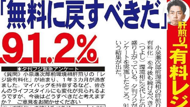 【レジ袋有料化】夕刊フジ緊急アンケ「無料に戻すべき=91.2%」