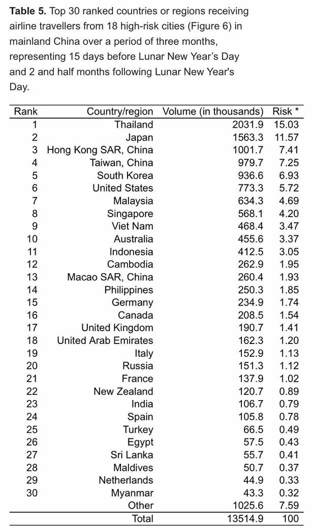 【中国】新型コロナウイルス感染拡大、高リスクな国ランキング=日本は第2位!-2