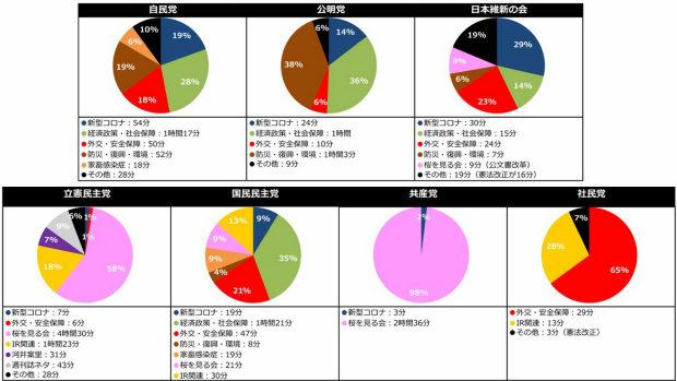 【国会】各政党の質問テーマの時間割合をまとめました。どの政党がヤバいかよく分かる!