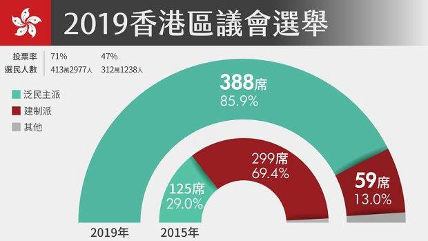 【中国】香港区議会選挙、民主派圧勝、親中派惨敗 を中国官製メディアは報道せず!1