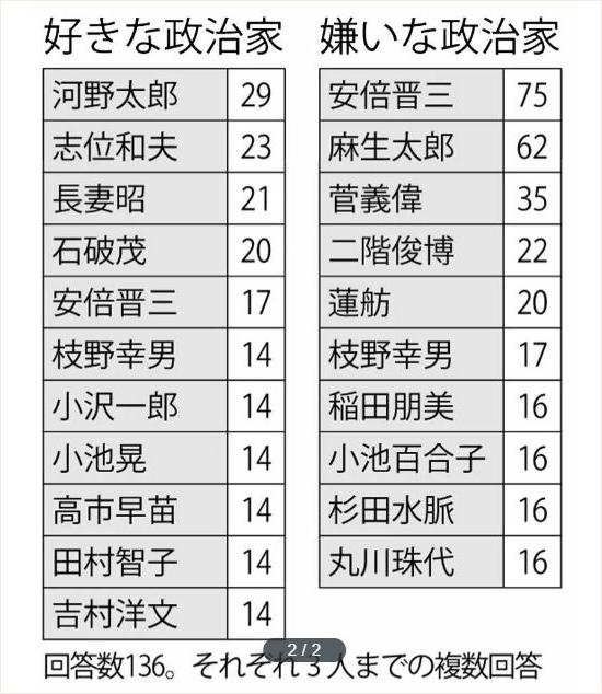 【週刊朝日】好きな政治家ランキング-4