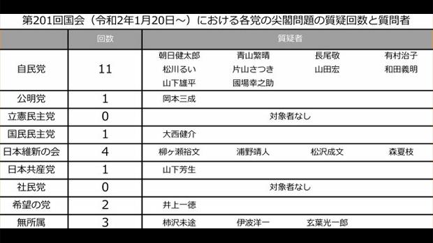 今年の国会で尖閣関連の質疑の回数「自民11回、維新4回、共産1回、立憲0回」