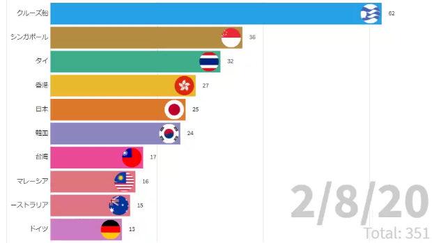 【新型コロナウイルス】この1ヵ月の国別感染者数(中国除く)を動くグラフにしてみた