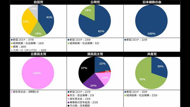 【国会】衆議院予算委員会、各政党の質問テーマの時間割合、いまだに「桜ガー」!
