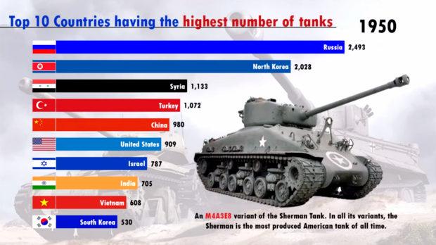 「戦車の国別保有数」ランキング Top10  (1950