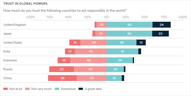 【豪州】世論調査、中国への信頼度23%、インド45%、米国51%、日本82%