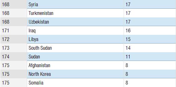 世界の政治腐敗指数ランキング!ワースト10