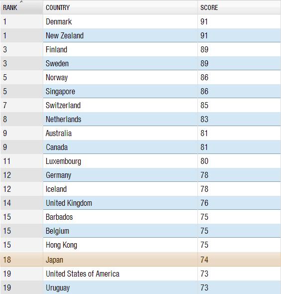 世界の政治腐敗指数ランキング!トップ20