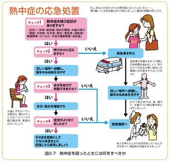 熱中症の応急処置