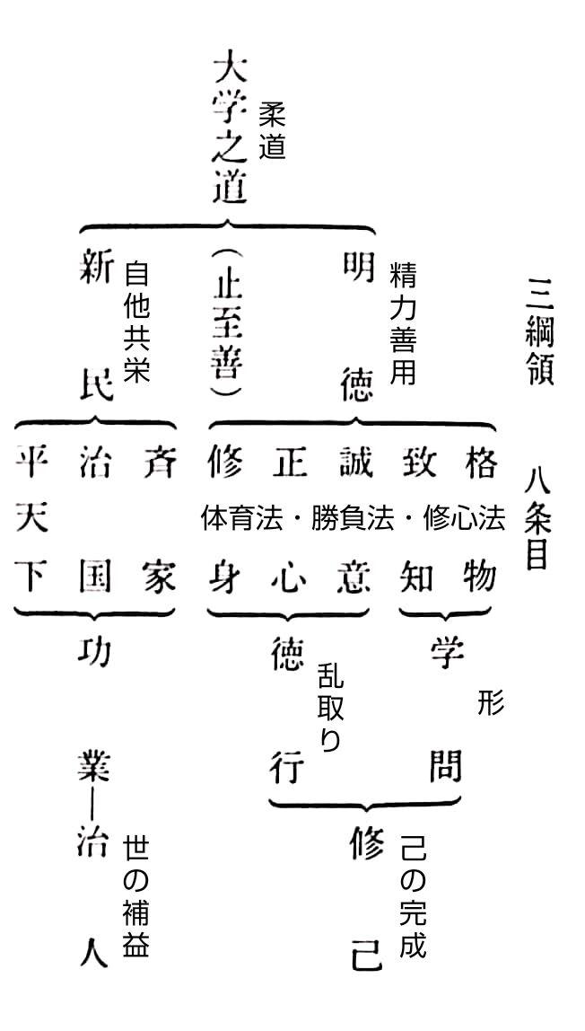 柔道は陽明学であるNo.2〜柔道の構造〜 : 柔術・柔道史を考えるブログ