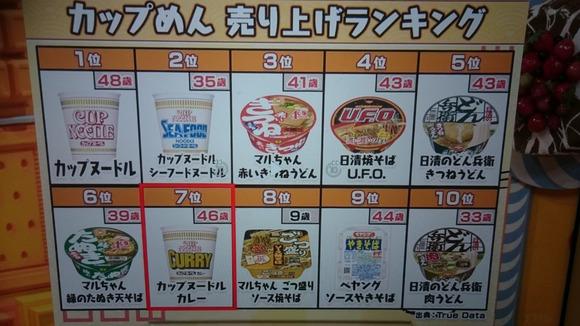 カップラーメンの売上ランキング