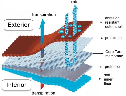 防水透湿性のメカニズム