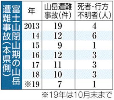 富士山山岳遭難事故件数