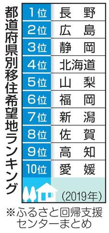 移住希望地、長野が3年連続首位 (1)