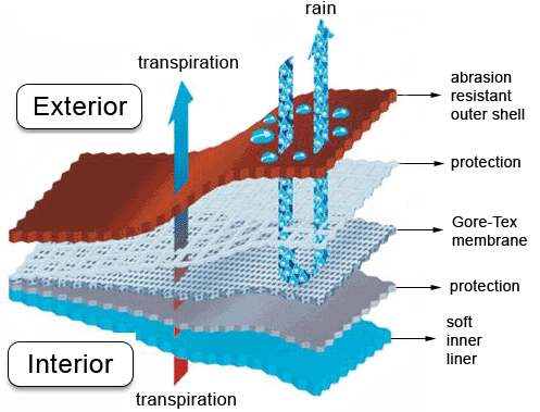 防水透湿性のメカニズム (1)