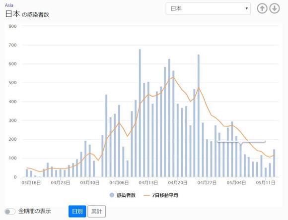 日本の感染者数 - 新型コロナ データサイト (1)