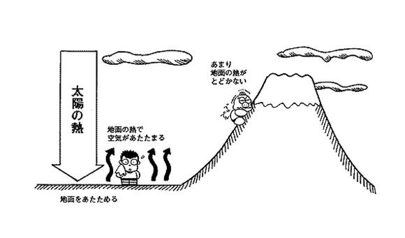 山の上は太陽に近いのにどうして寒いの (1)