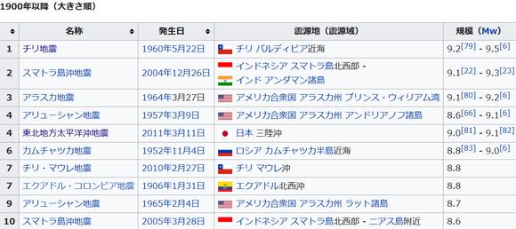 Screenshot-2018-6-5 地震の年表 - Wikipedia