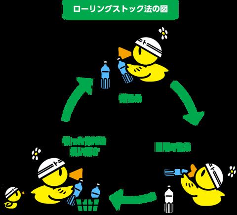 ローリングストック法の図