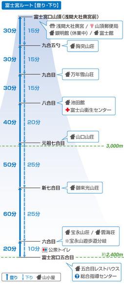 富士宮ルート