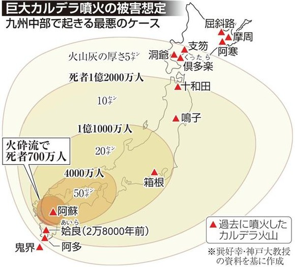 巨大噴火の発生確率100年で1% 神戸大が試算、壊滅的な被害予測