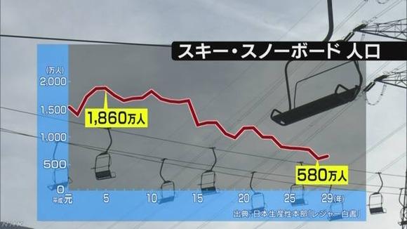 スキー、スノボー人口推移