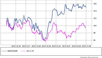 ラインチャート 先物・ドル円