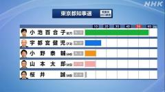 東京都知事選 現職の小池百合子氏 2回目の当選確実