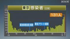東京都 新たに131人の感染確認 100人以上は3日連続 新型コロナ