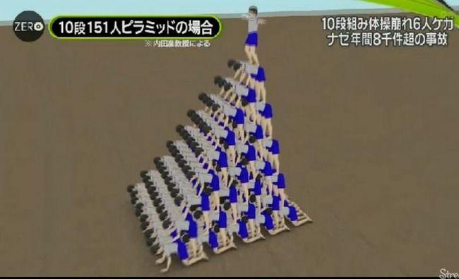 人間ピラミッド